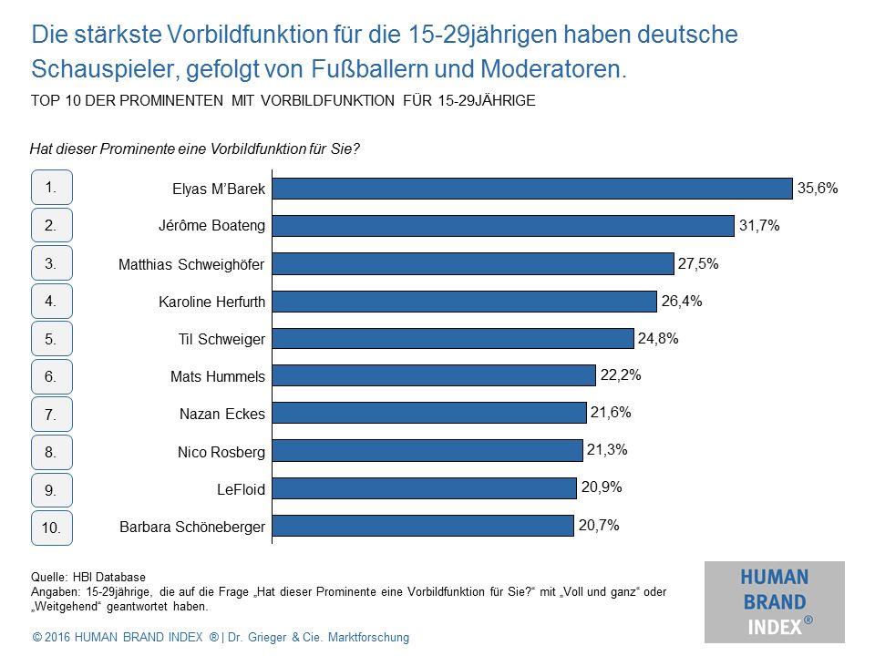 Grafik: Studie zu prominenten Vorbilder der Generation Y, Quelle: humanbrandindex.com