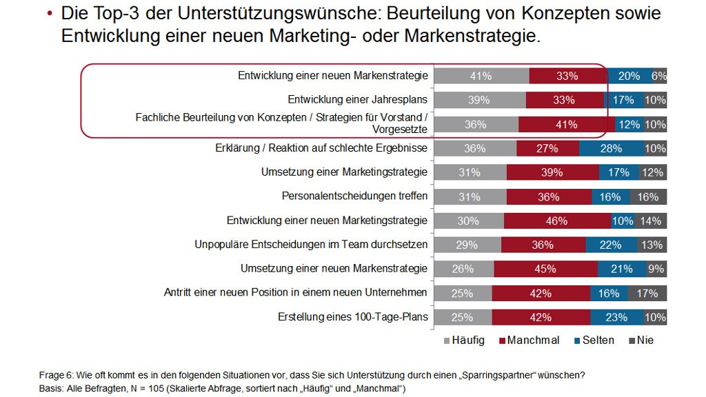 Digitale Unterstützungswünsche für Marketing-Verantwortliche - PR-Blog, Grafik: Nextbrand und Gedankenfabrik