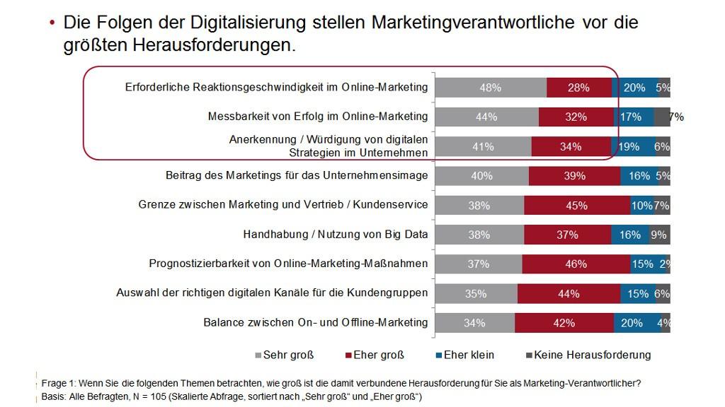 Was ist die digitale Herausforderung für Marketing-Verantwortliche - PR-Blog, Grafik: Nextbrand und Gedankenfabrik