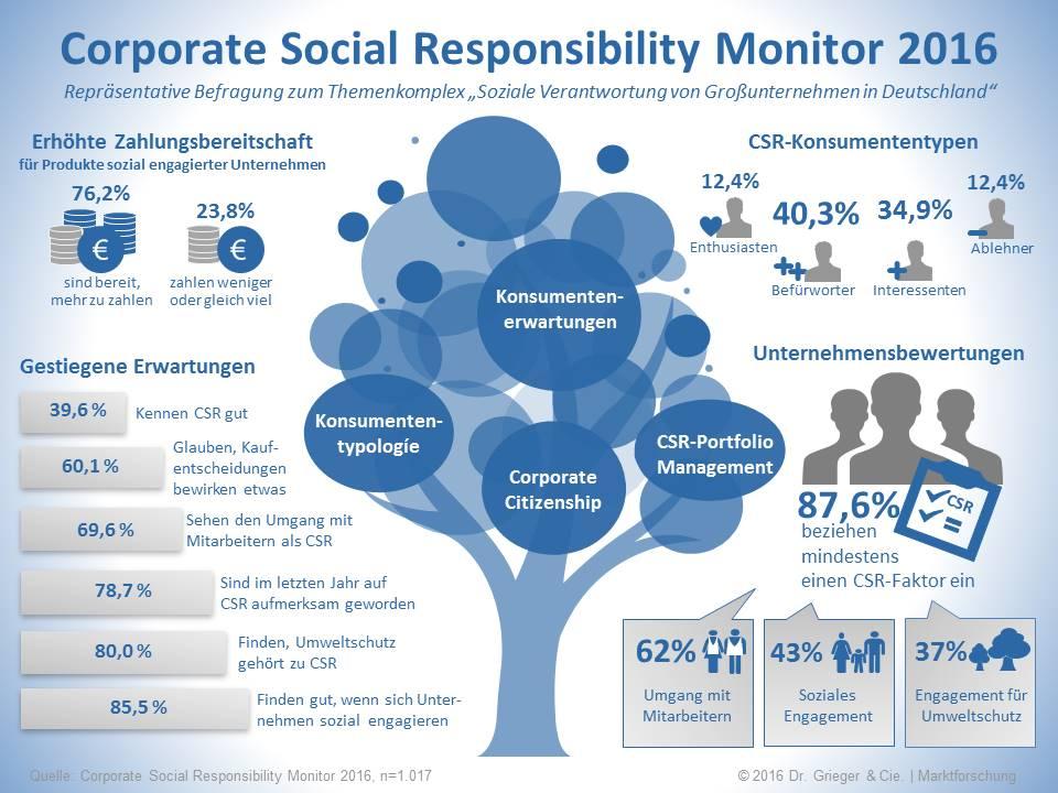 CSR zahlt sich für Unternehmen aus - Infografik Dr. Grieger Markforschung