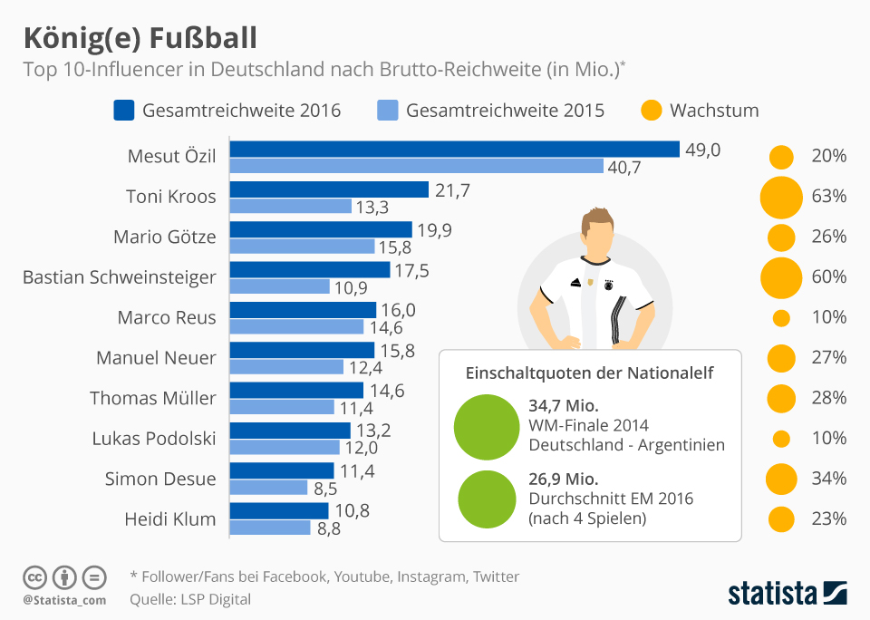 Influencer-in-Deutschland-Infografik_5124_statista