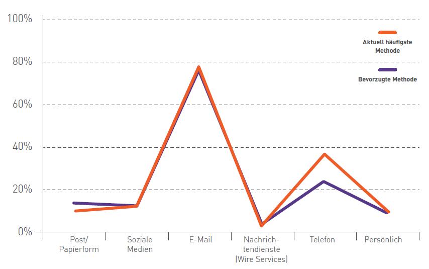 Journalisten bevorzugen Emails