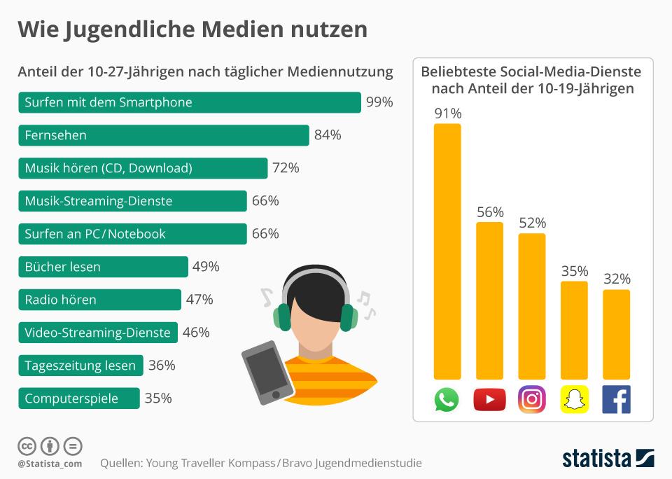 Infografik: Wie 10 - 27jährige Medien konsumieren
