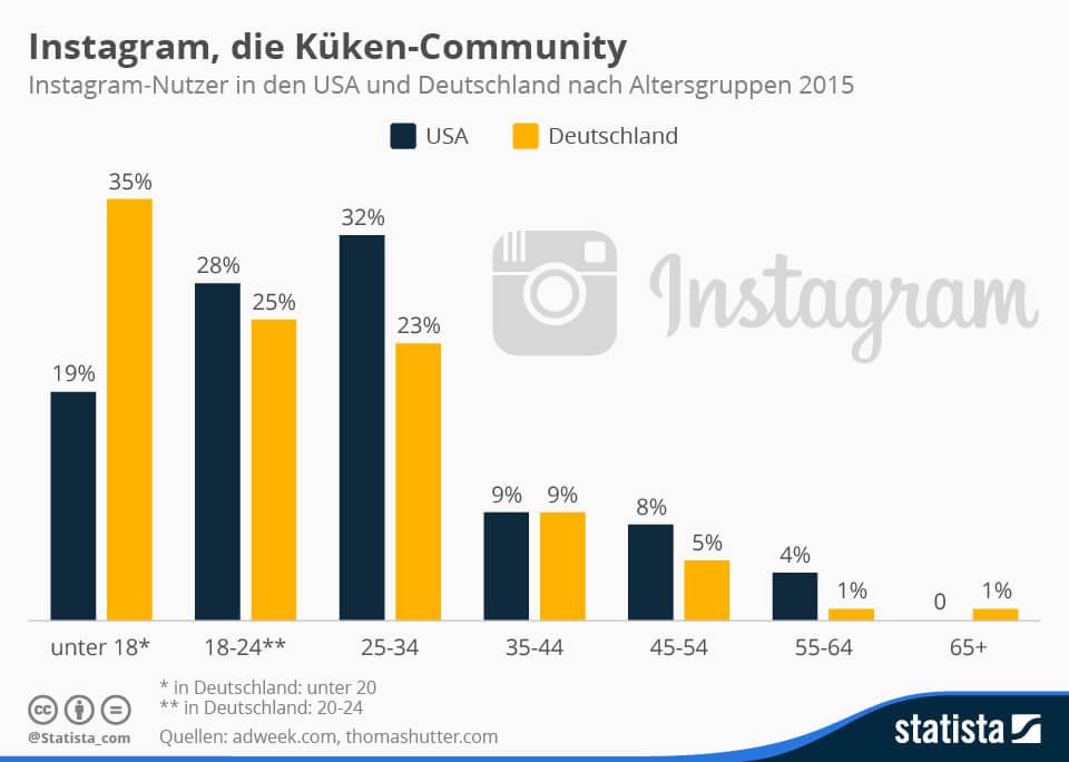 Soziales Netzwerk Instagram mit jungen Nutzer, Quelle: statista.de