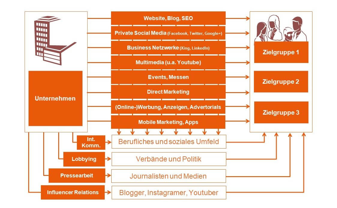Multi-Channel-Publishing direkt und mit Multiplikatoren - Blog für PR und Marketing