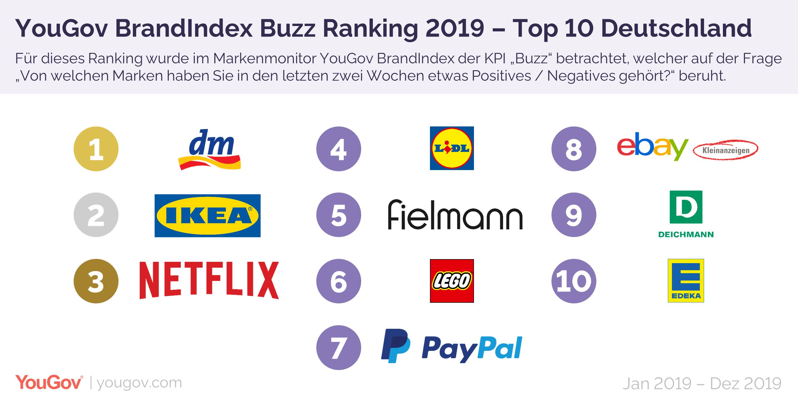 Top 10 bekannteste Marken in Deutschland - PR-Blog