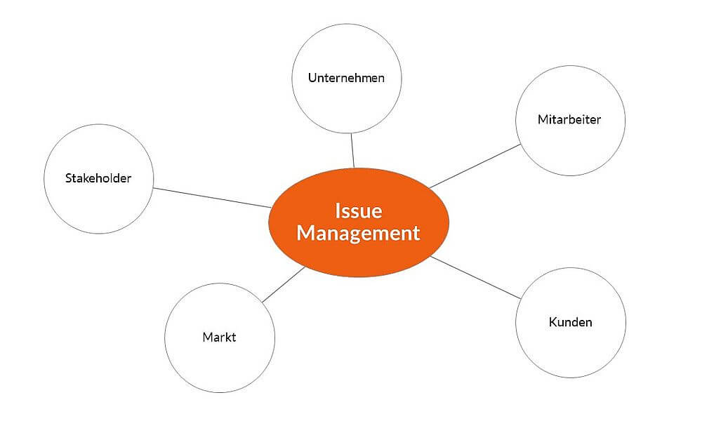 Grafik: Issue Management - Aufgabe der PR - Blog