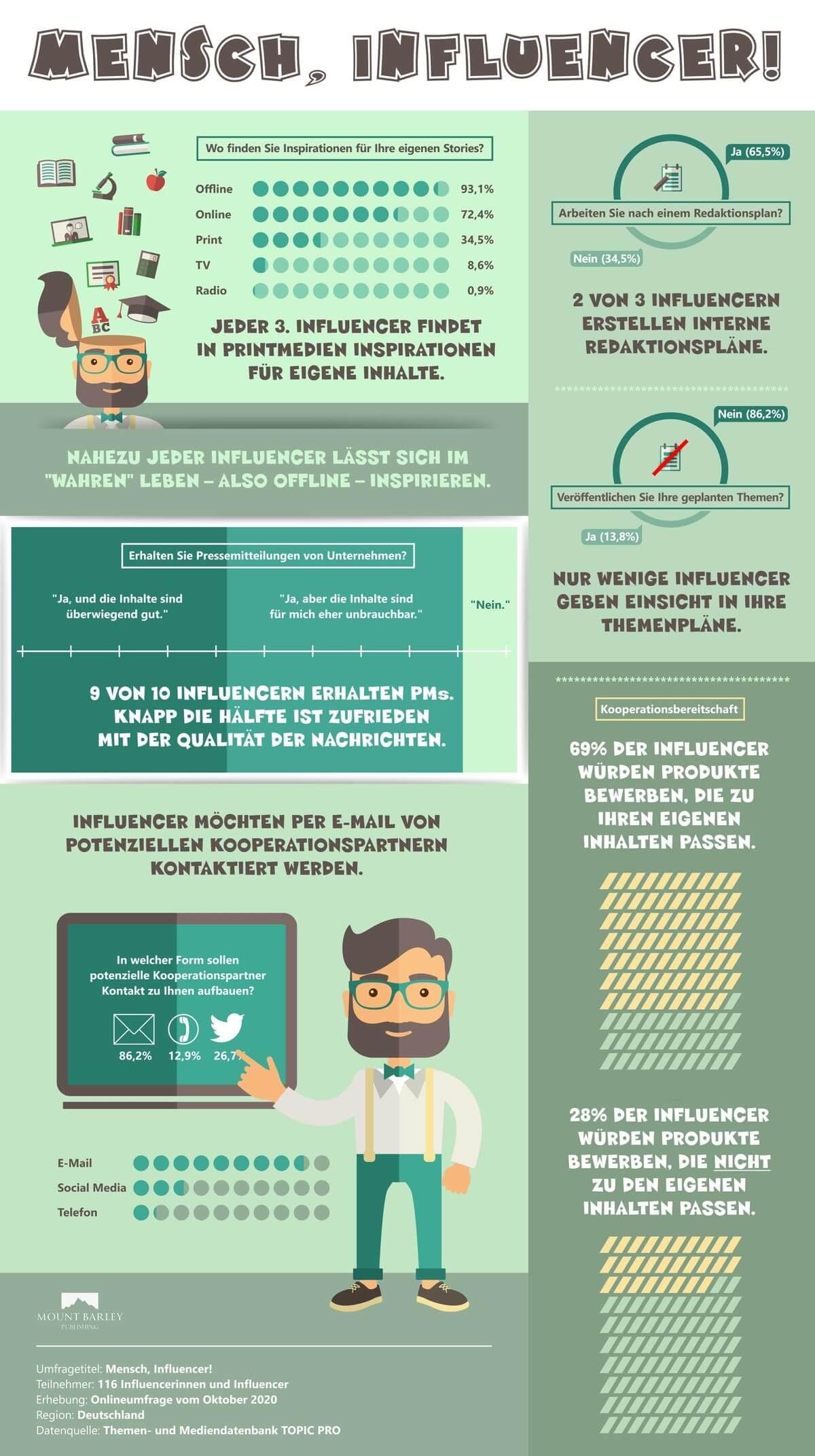 Infografik Influencer - Mount Barley Publishing